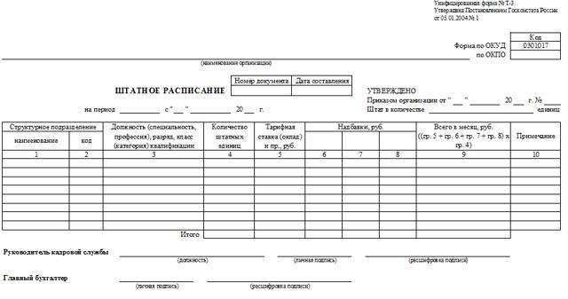Что такое штатное расписание организации? Образец и составление штатного расписания