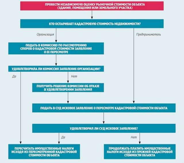 Рыночная стоимость и оценка земельного участка