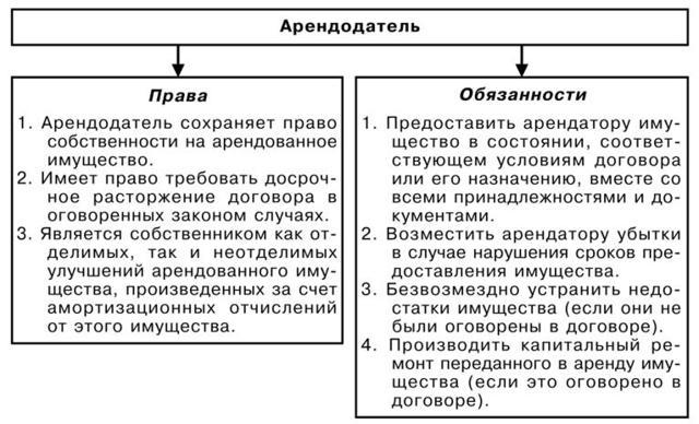 Договор аренды комнаты в квартире: образец важного документа аренды части квартиры