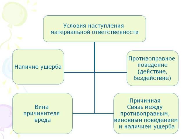 Виды материальной ответственности работника перед работодателем: формы, и понятие по трудовому договору