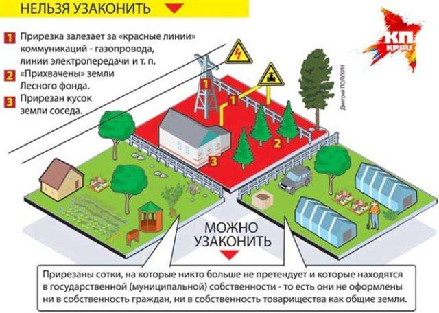 Регистрация садового дома по дачной амнистии: пошаговая инструкция